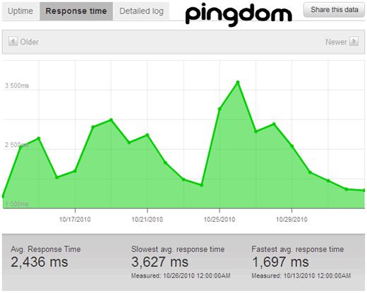 Pingdom Status for WordPress