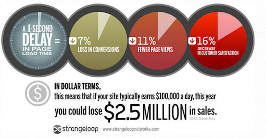 How slow websites cost you money
