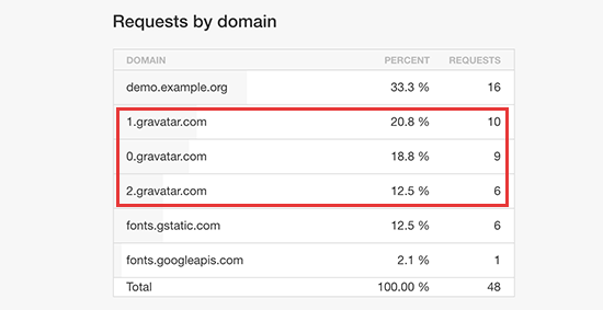 Cross domain HTTP requests to fetch gravatar images