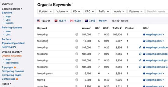 Ahrefs organic keywords report