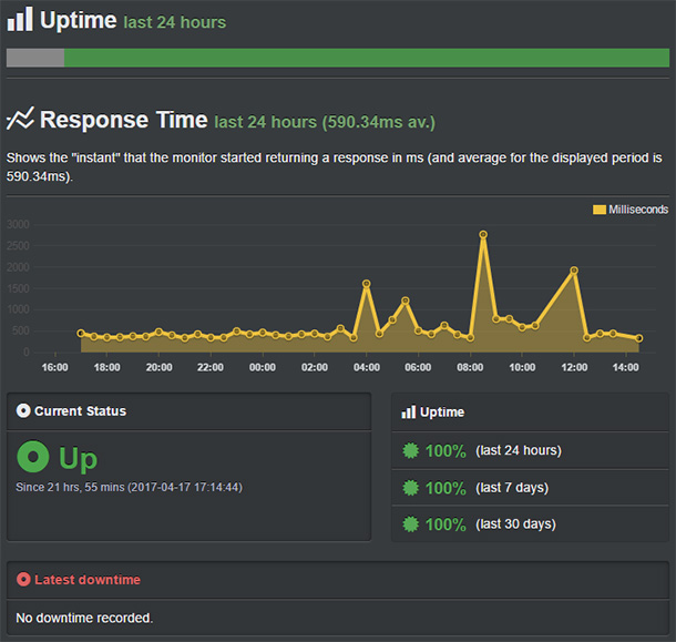 uptime bluehost