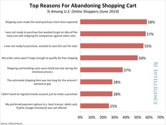 Verzendkosten maken meer afstand van winkelwagen
