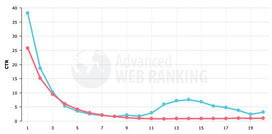 Percentuale di clic di Ricerca Google per posizione