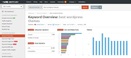"Using the SEMrush tool to see a keyword overview for ""best wordpress themes"""